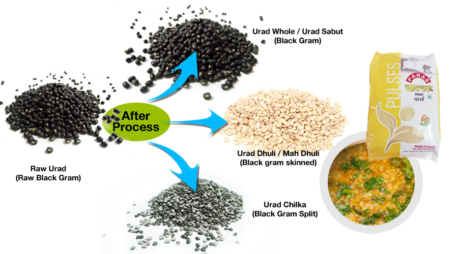 Urad Dal Rb Group
